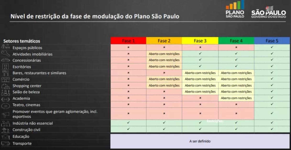 nivel-de-restricao-da-fase-de-modulacao-do-plano-sao-paulo